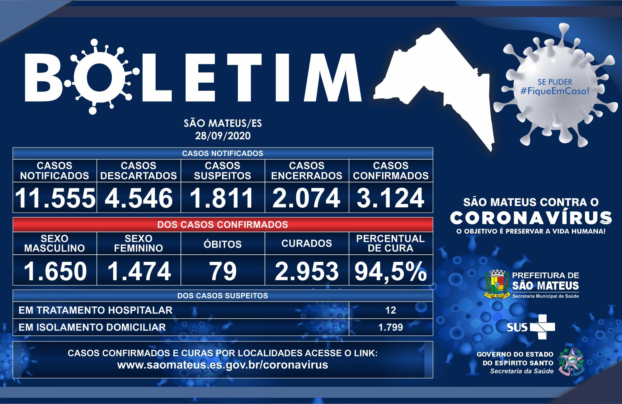 CORONAVÍRUS: SÃO MATEUS CHEGA A 3.124 CASOS CONFIRMADOS
