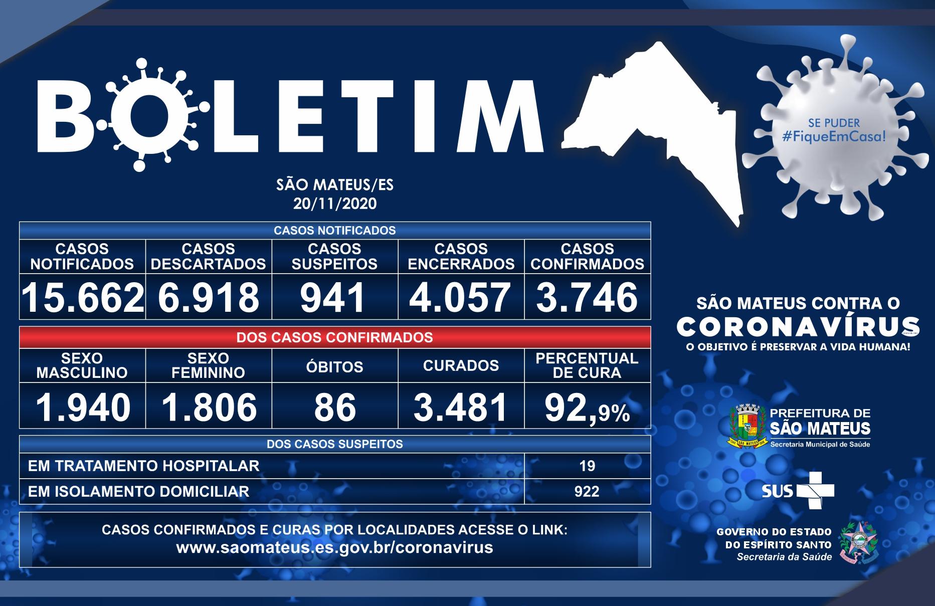 SÃO MATEUS CHEGA A 3.746 CASOS CONFIRMADOS DE CORONAVÍRUS NESSA SEXTA-FEIRA (20)