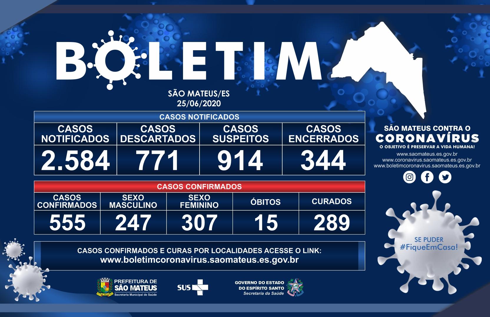 SÃO MATEUS CHEGA A 555 CASOS CONFIRMADOS DE CORONAVÍRUS