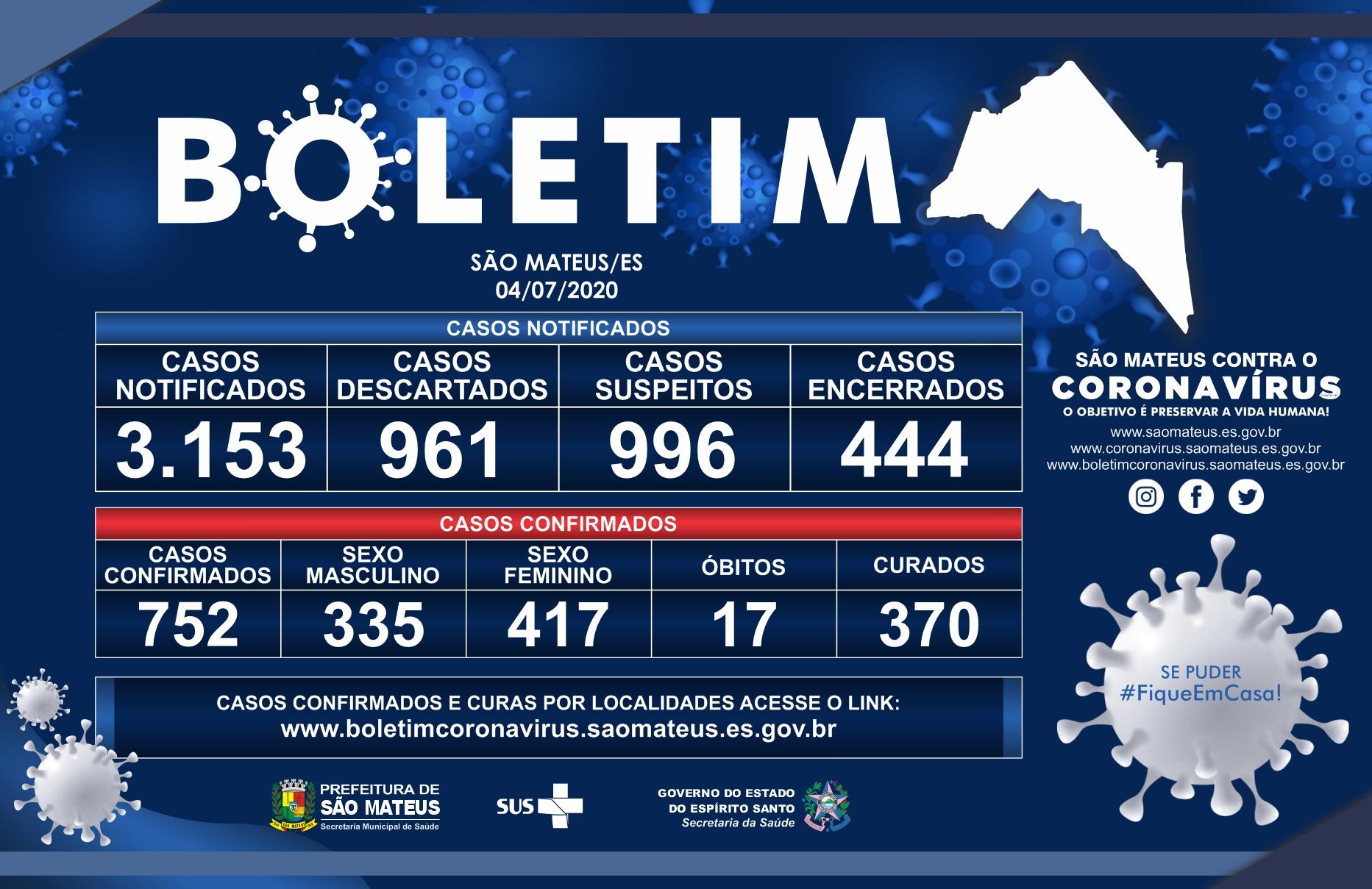 SÁBADO 04/07/2020: MAIS 23 CASOS CONFIRMADOS DE CORONAVÍRUS EM SÃO MATEUS