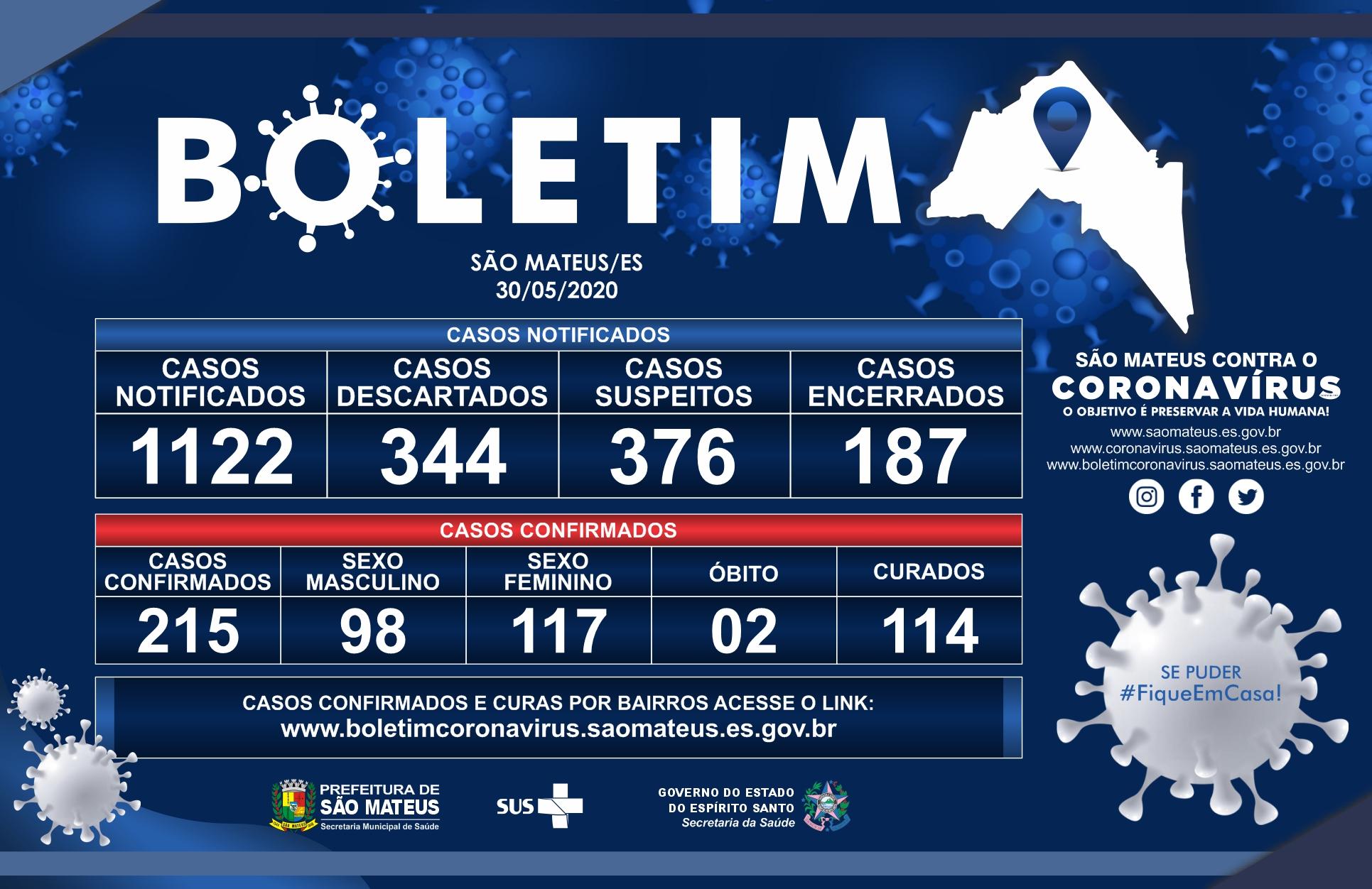 SÁBADO, 30 DE MAIO DE 2020: CONFIRA O BOLETIM DO CORONAVÍRUS